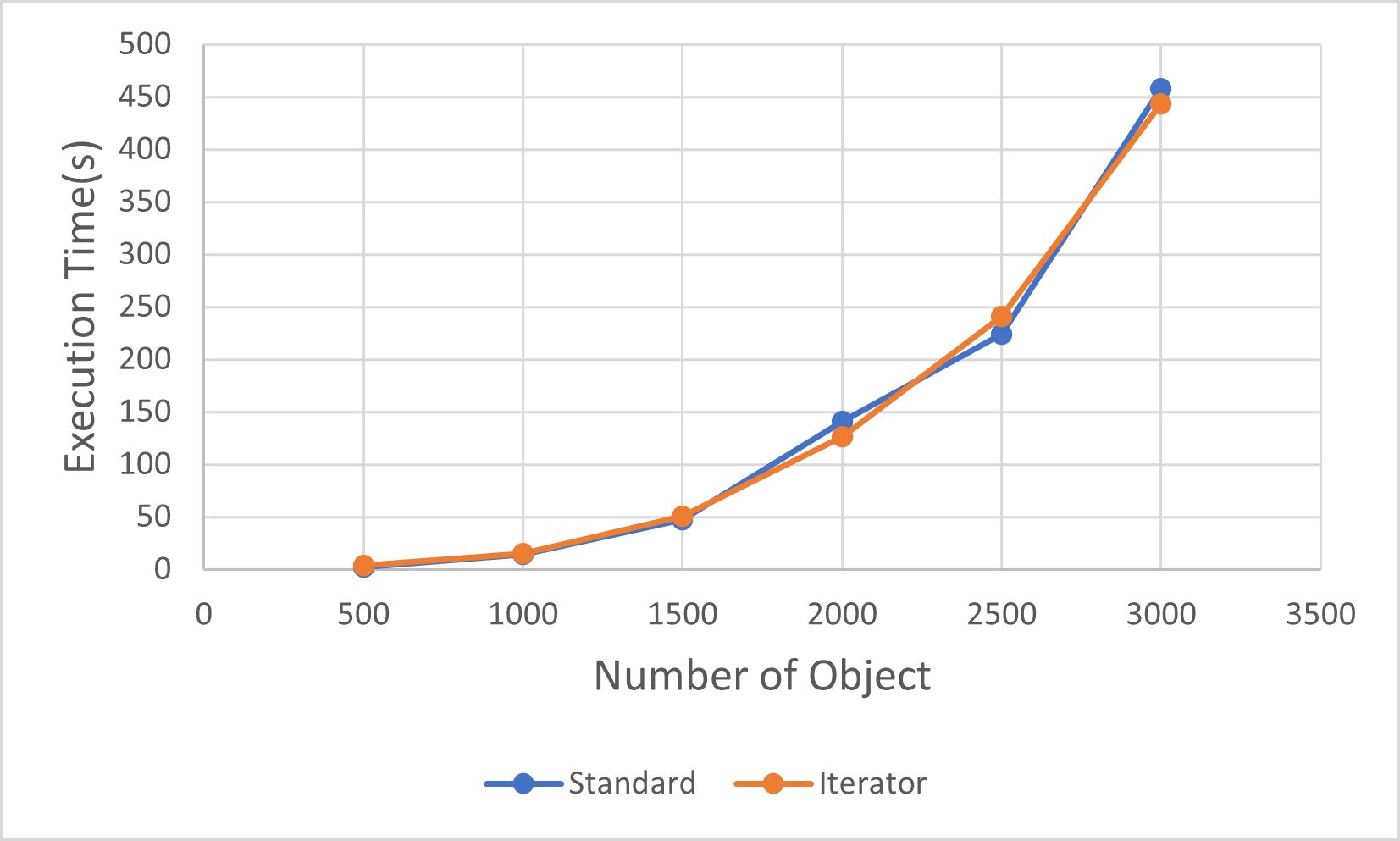 Iterator_vs_Standard_for