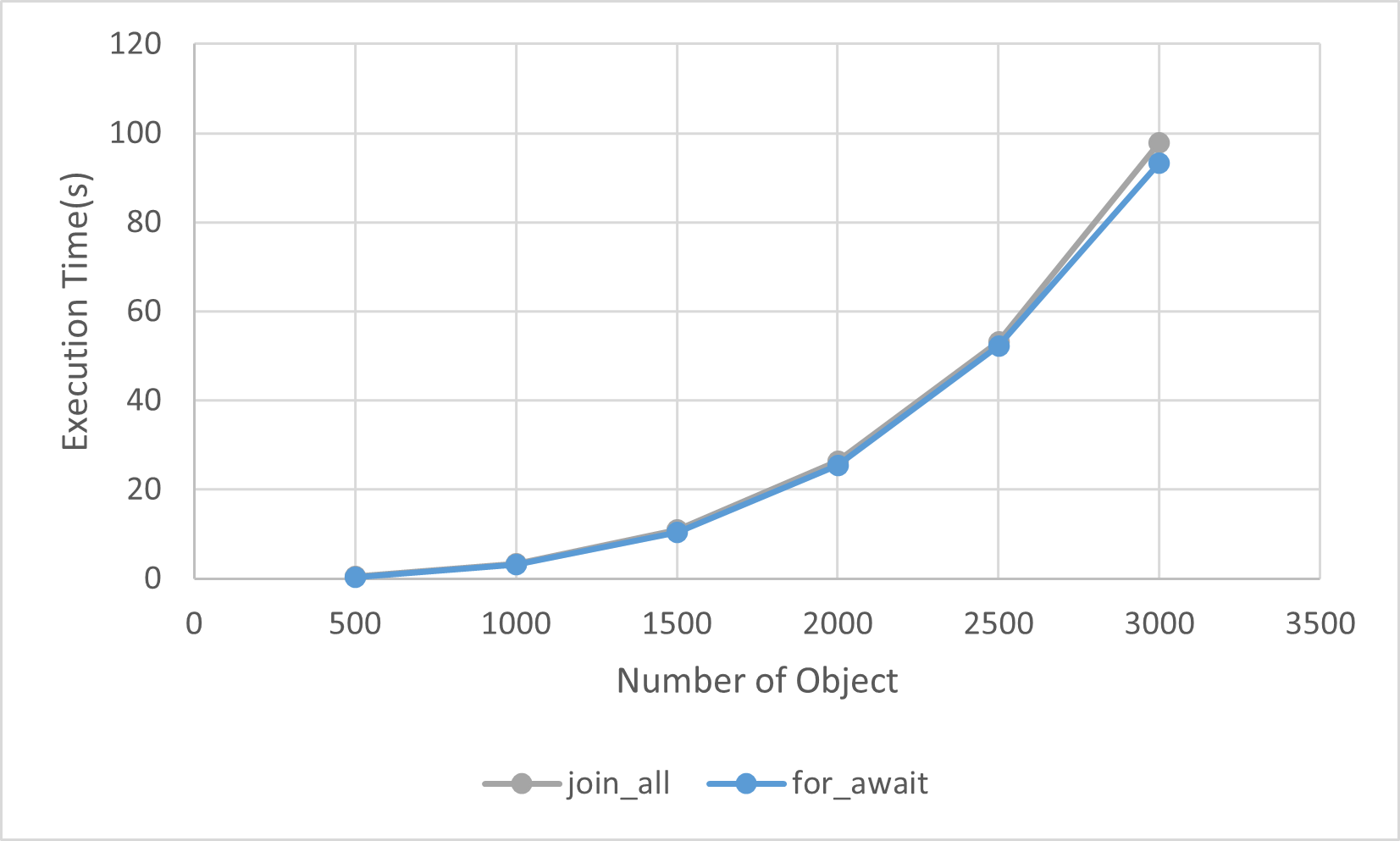 join_all-vs-for-await